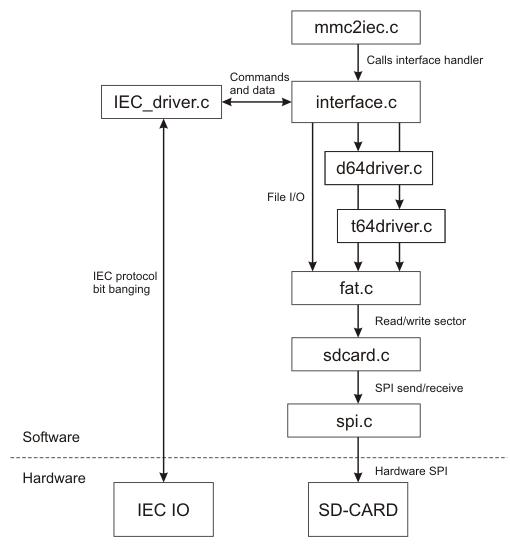Software diagram
